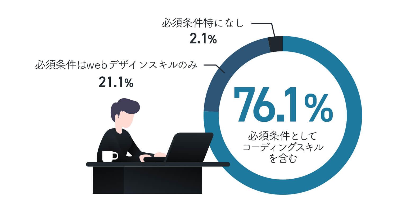 webデザイナーを募集している求人の中で、コーディング業務を必須としている求人の割合