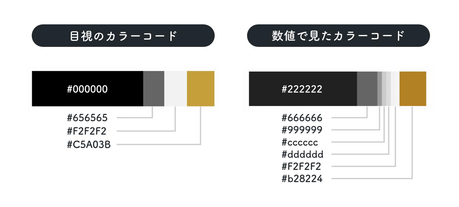 目視のカラーコードとトレース元のカラーコードの違い