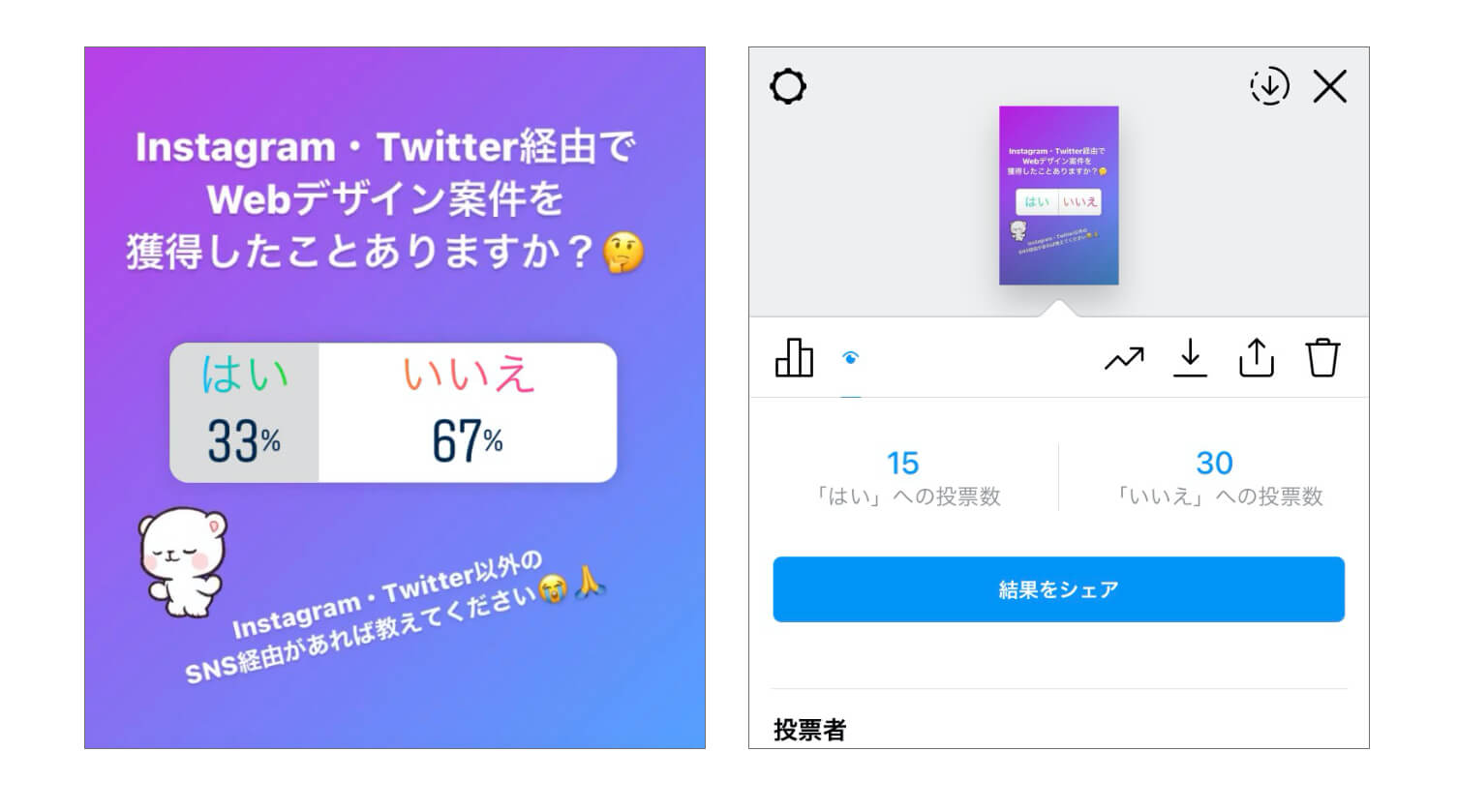 Twitter・Instagram経由で案件を獲得したwebデザイナーの割合は45名中33%